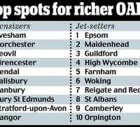 Daily Mail table on retirees